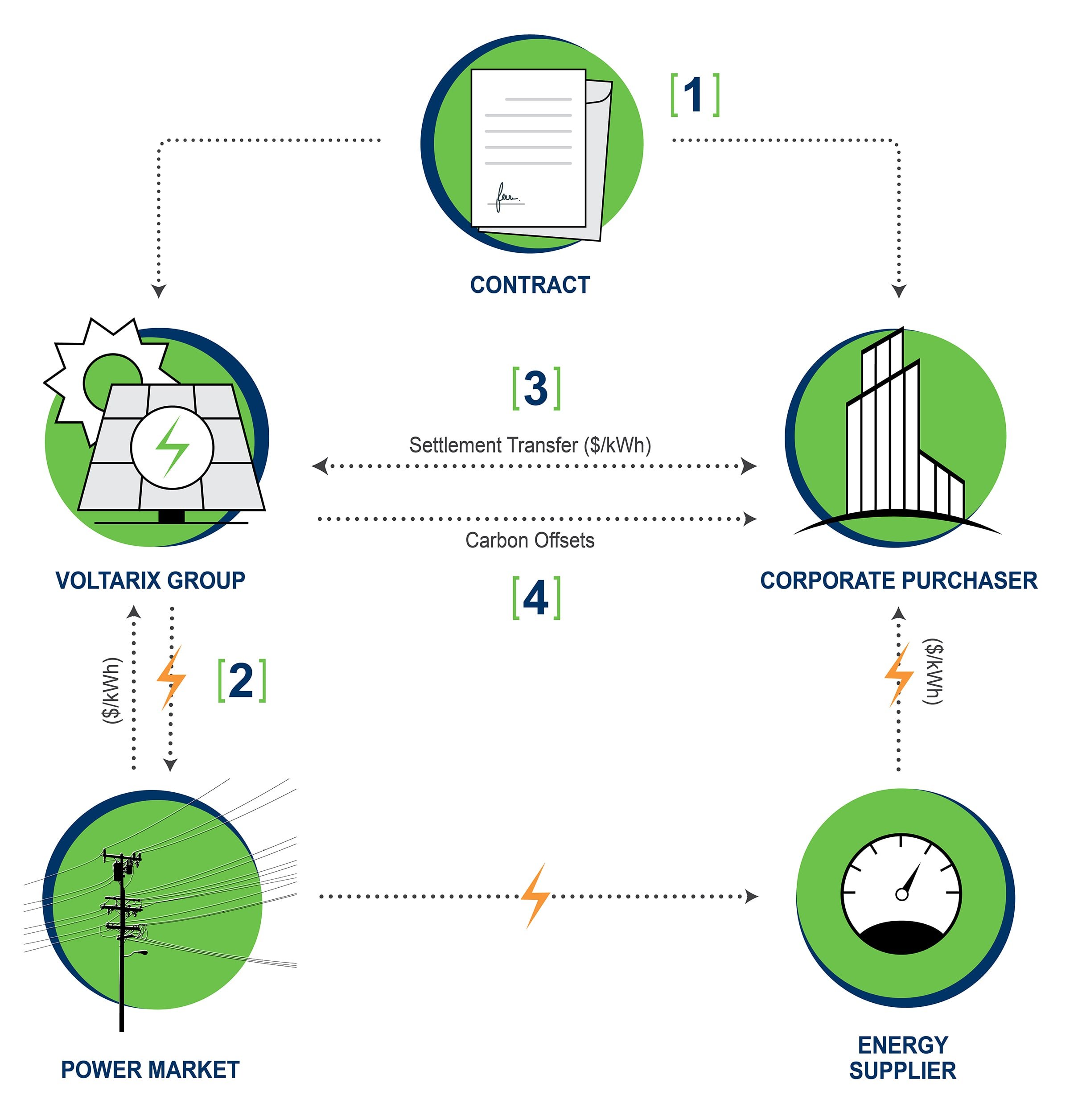 corporate procurements_carbon credits_power purchase agreements